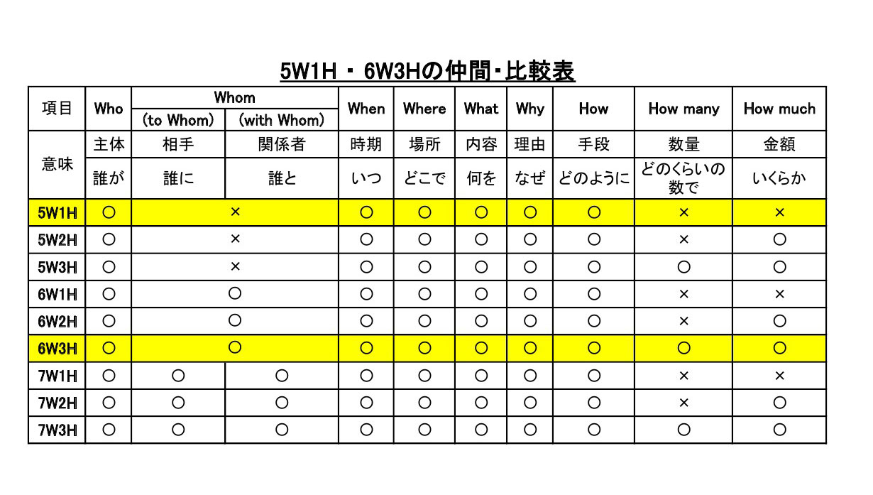 20140601_No.2_6W3Hの仲間比較表(貼付用)